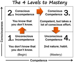 4-Levels-of-Mastery-illus