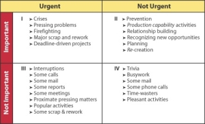 quadrant-4-time-management